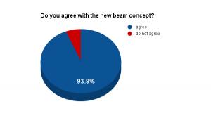 Results (percent)