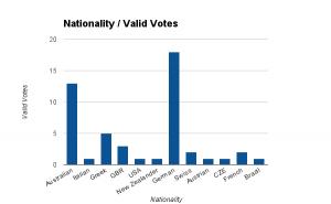 VotesperNationality