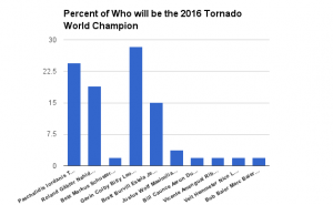 Who will be the 2016 Tornado Champion