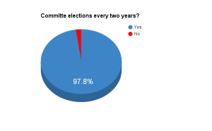 Committe elections